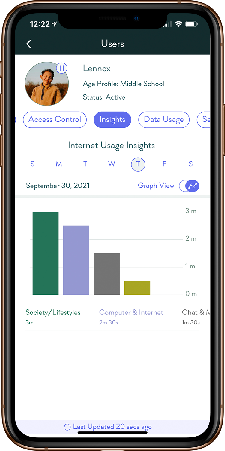 Gryphon: Usage and Data Insights